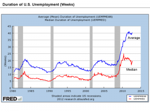 Duration of US Unemployment: Federal Reserve Economic Data