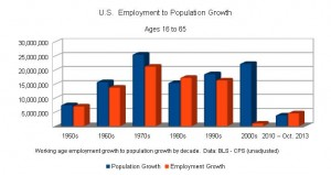 US_Employment_growth_vs_Population_Growth_by_decade