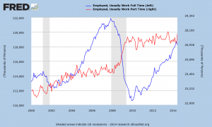 U_S__Full_Time_and_Part_Time_Workers